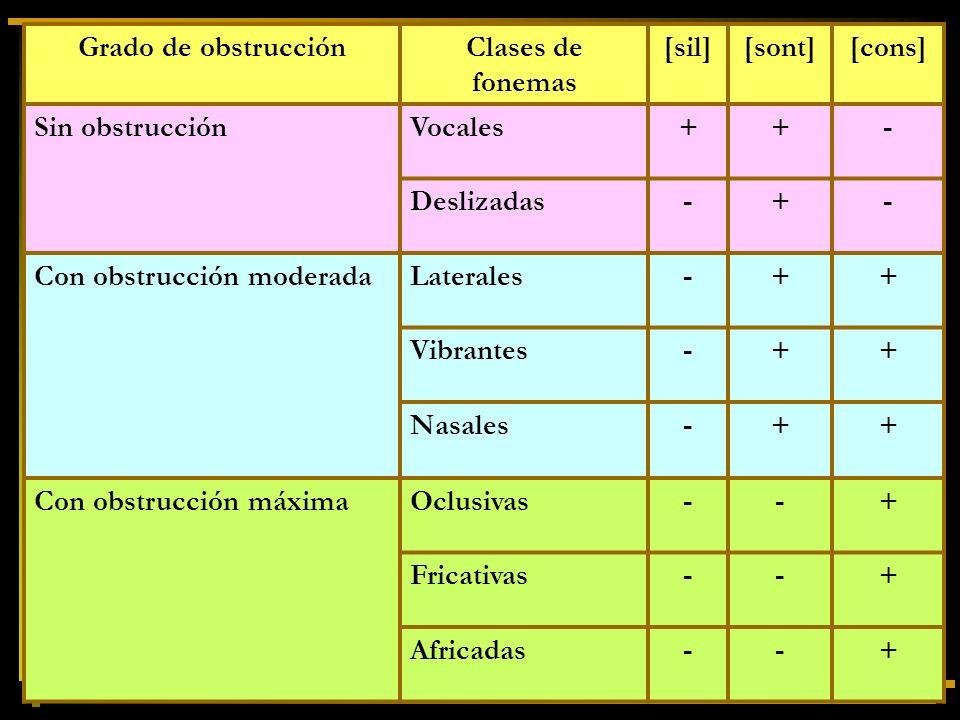 Grado de obstrucción Clases de fonemas. [sil] [sont] [cons] Sin obstrucción. Vocales. + - Deslizadas.